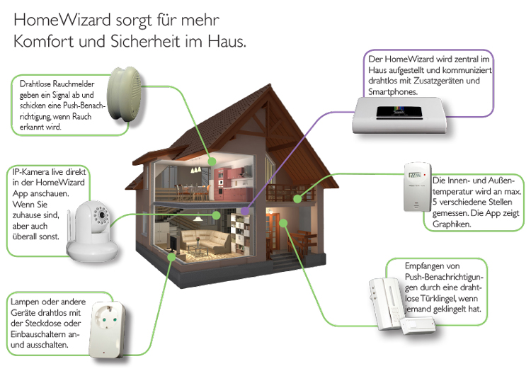 HomeWizard Signalisierungs Paket
