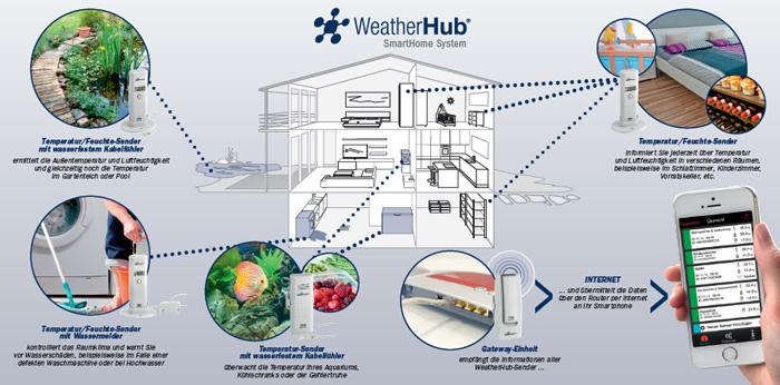 TFA 30.3303.02 WeatherHub Temperatur/Feuchte-Sender passend für WeatherHub-Gateway
